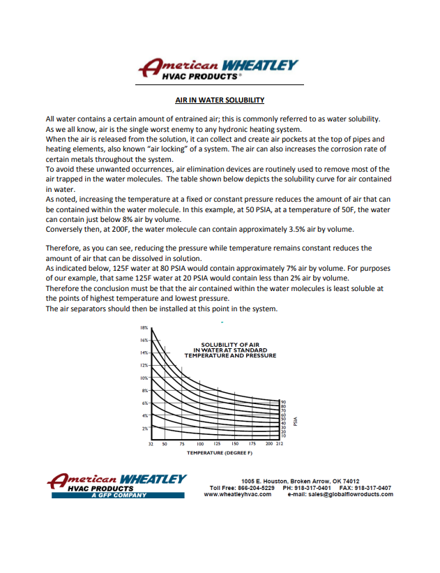 Air in Water Solubility Information